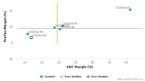 Religare Enterprises Ltd. :532915-IN: Earnings Analysis: 2016 By the Numbers : August 19, 2016