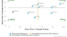 Pinnacle Financial Partners, Inc. breached its 50 day moving average in a Bullish Manner : PNFP-US : November 10, 2016