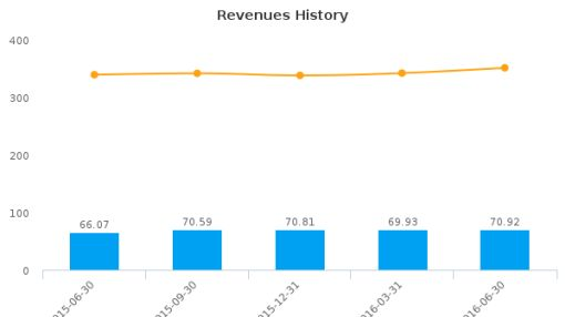 American Assets Trust, Inc. :AAT-US: Earnings Analysis: Q2, 2016 By the Numbers : August 4, 2016
