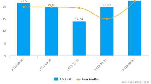 Radio One, Inc. :ROIA-US: Earnings Analysis: Q2, 2016 By the Numbers : August 9, 2016
