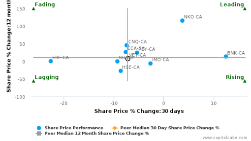 Vermilion Energy, Inc. breached its 50 day moving average in a Bearish Manner : VET-CA : September 21, 2016
