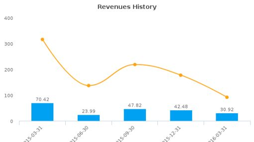 Essential Energy Services Ltd. :ESN-CA: Earnings Analysis: Q1, 2016 By the Numbers