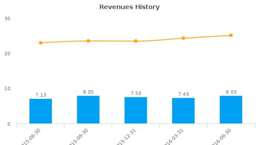 First Savings Financial Group, Inc. :FSFG-US: Earnings Analysis: Q3, 2016 By the Numbers : August 4, 2016