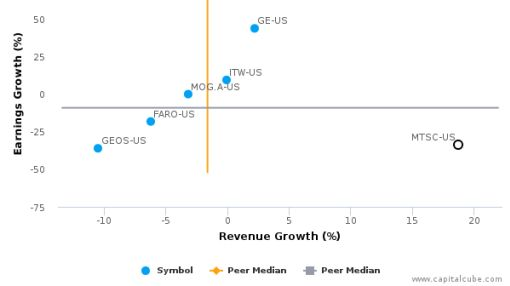 MTS Systems Corp. :MTSC-US: Earnings Analysis: Q3, 2016 By the Numbers : August 12, 2016