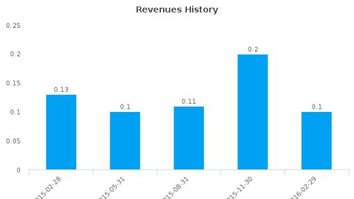 Yippy, Inc. :YIPI-US: Earnings Analysis: Q3, 2016 By the Numbers