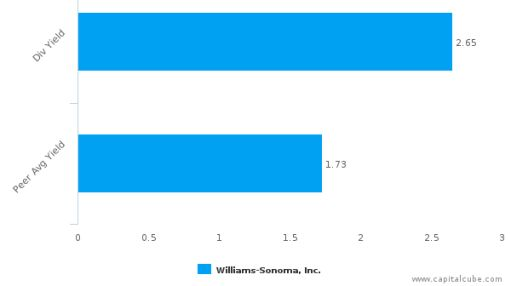 Williams-Sonoma, Inc. : WSM-US: Dividend Analysis : July 22nd, 2016 (record date) : By the numbers : July 20, 2016