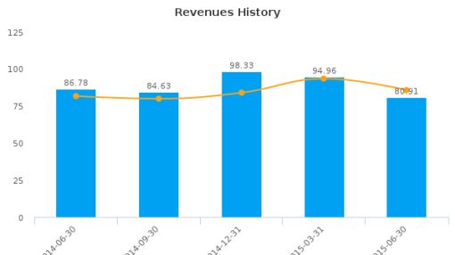 Golden Star Resources Ltd. Earnings Q2*, 2015