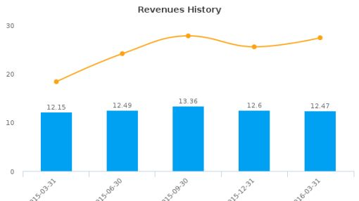 Hawthorn Bancshares, Inc. :HWBK-US: Earnings Analysis: Q1, 2016 By the Numbers : June 2, 2016