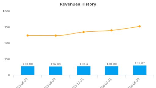 Merit Medical Systems, Inc. :MMSI-US: Earnings Analysis: Q2, 2016 By the Numbers : August 9, 2016