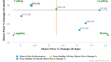 Hilton Food Group Plc breached its 50 day moving average in a Bearish Manner : HFG-GB : February 28, 2017