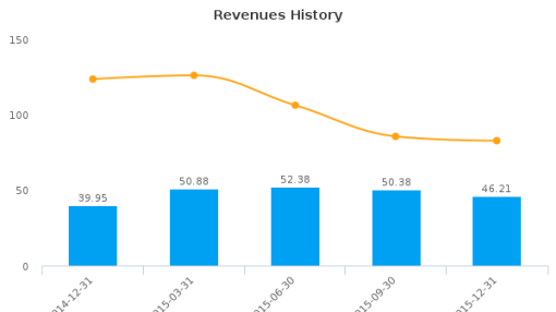 Banro Corp. :BAA-CA: Earnings Analysis: Q4, 2015 By the Numbers