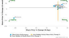 Popular, Inc. breached its 50 day moving average in a Bearish Manner : BPOP-US : October 26, 2016