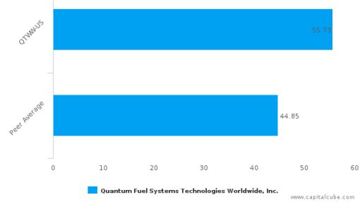 Quantum Fuel Systems Technologies Worldwide, Inc. Earnings Analysis: Q3, 2015 By the Numbers