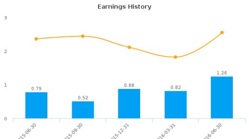 Eagle Bancorp Montana, Inc. :EBMT-US: Earnings Analysis: Q2, 2016 By the Numbers : August 3, 2016