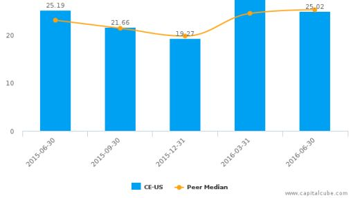 Celanese Corp. :CE-US: Earnings Analysis: Q2, 2016 By the Numbers : July 27, 2016