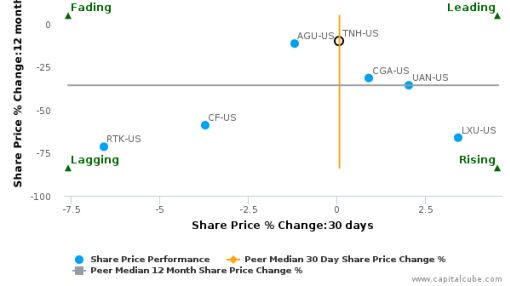 Terra Nitrogen Co. LP breached its 50 day moving average in a Bearish Manner : TNH-US : July 22, 2016