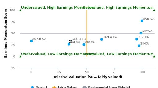 Guardian Capital Group Ltd. breached its 50 day moving average in a Bearish Manner : GCG.A-CA : August 18, 2016