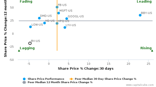 Bazaarvoice, Inc. breached its 50 day moving average in a Bearish Manner : BV-US : August 25, 2016