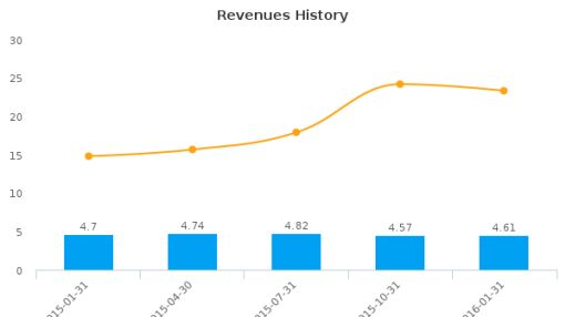 J.W. Mays, Inc. :MAYS-US: Earnings Analysis: Q2, 2016 By the Numbers : May 23, 2016