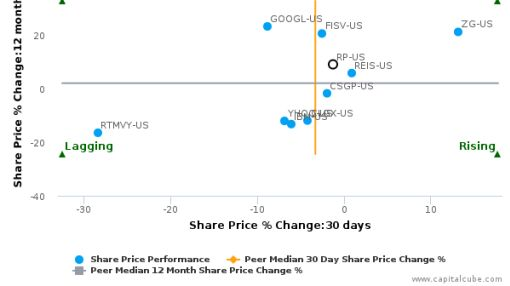RealPage, Inc. breached its 50 day moving average in a Bearish Manner : RP-US : June 28, 2016
