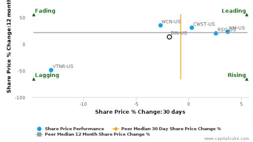 Progressive Waste Solutions Ltd. breached its 50 day moving average in a Bearish Manner : BIN-US : June 1, 2016