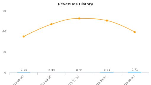 Vermillion, Inc. :VRML-US: Earnings Analysis: Q2, 2016 By the Numbers : August 12, 2016