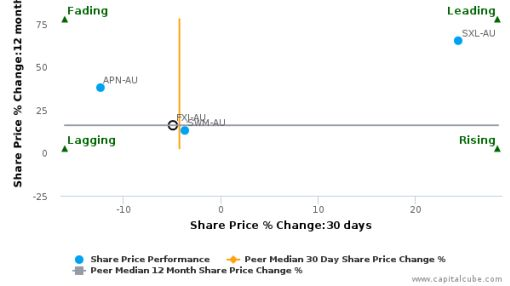 Fairfax Media Ltd. breached its 50 day moving average in a Bearish Manner : FXJ-AU : September 8, 2016
