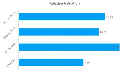 Capita Plc : Fairly valued, but don't skip the other factors