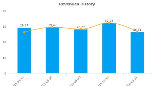 SPAR Group, Inc. :SGRP-US: Earnings Analysis: Q1, 2016 By the Numbers : June 6, 2016