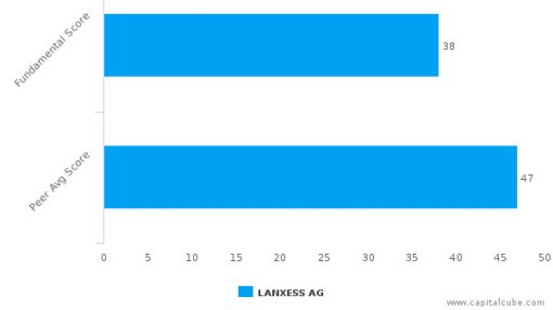 LANXESS AG – Value Analysis (XETRA:LXS) : June 6, 2016