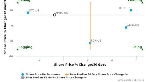 Ambac Financial Group, Inc. breached its 50 day moving average in a Bearish Manner : AMBC-US : September 14, 2016