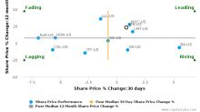 Raytheon Co. breached its 50 day moving average in a Bullish Manner : RTN-US : October 26, 2016