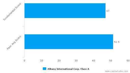 Albany International Corp. – Value Analysis (NYSE:AIN) : July 18, 2016