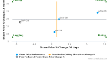 Shire Plc breached its 50 day moving average in a Bearish Manner : SHP-GB : March 23, 2017