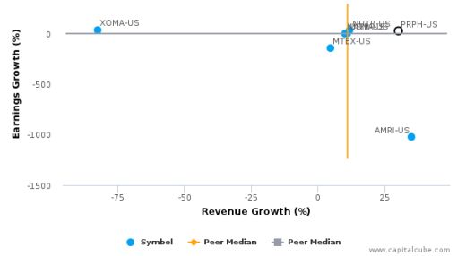 ProPhase Labs, Inc. :PRPH-US: Earnings Analysis: Q2, 2016 By the Numbers : August 11, 2016