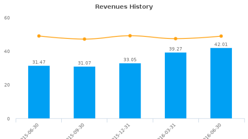 Pacific Premier Bancorp, Inc. :PPBI-US: Earnings Analysis: Q2, 2016 By the Numbers : July 21, 2016