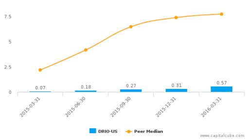 LabStyle Innovations Corp. :DRIO-US: Earnings Analysis: Q1, 2016 By the Numbers