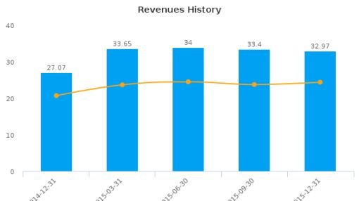 Metro Bancorp, Inc. (Pennsylvania) Earnings Analysis: Q4, 2015 By the Numbers