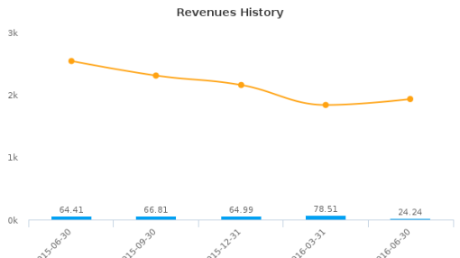 North American Energy Partners, Inc. :NOA-CA: Earnings Analysis: Q2, 2016 By the Numbers : August 11, 2016