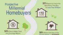 """56 Percent of Homebuyers Believe the Idea of the """"Forever Home"""" is Outdated"""