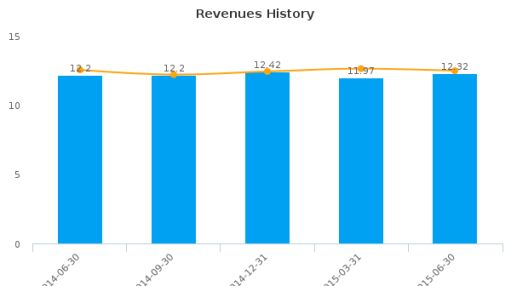 First United Corp. Earnings Q2, 2015