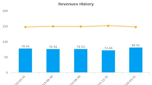 CRA International, Inc. :CRAI-US: Earnings Analysis: Q1, 2016 By the Numbers