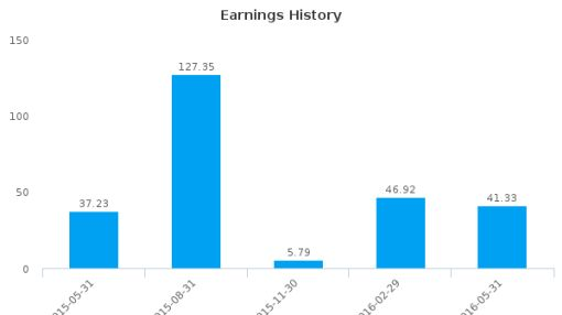 New Oriental Education & Technology Group, Inc. :EDU-US: Earnings Analysis: Q4, 2016 By the Numbers : July 25, 2016