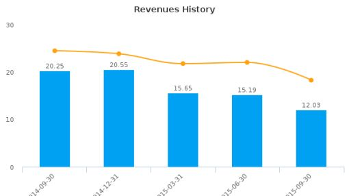 Cleantech Solutions International, Inc. Earnings Q3, 2015