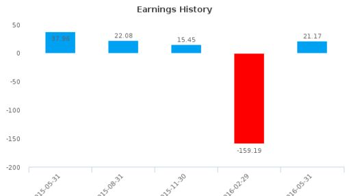 Actuant Corp. :ATU-US: Earnings Analysis: Q3, 2016 By the Numbers : July 22, 2016