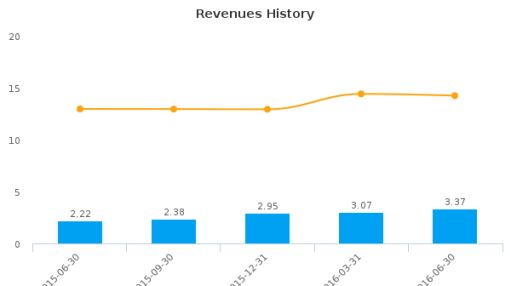 Hamilton Bancorp, Inc. (Maryland) :HBK-US: Earnings Analysis: Q1, 2017 By the Numbers : August 9, 2016