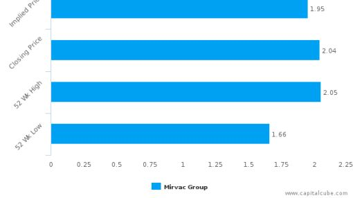Mirvac Group : Overvalued relative to peers, but may deserve another look