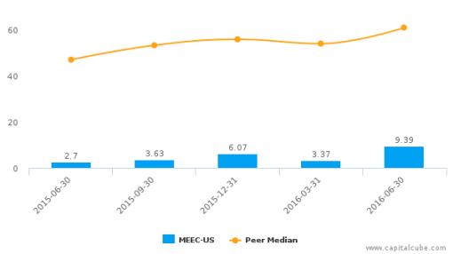 Midwest Energy Emissions Corp. :MEEC-US: Earnings Analysis: Q2, 2016 By the Numbers : August 15, 2016