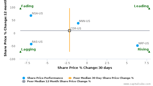 Cedar Realty Trust, Inc. breached its 50 day moving average in a Bullish Manner : CDR-US : August 15, 2016
