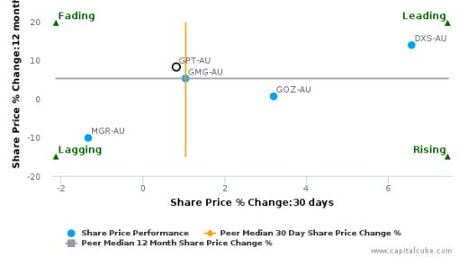 The GPT Group breached its 50 day moving average in a Bullish Manner : GPT-AU : April 29, 2016